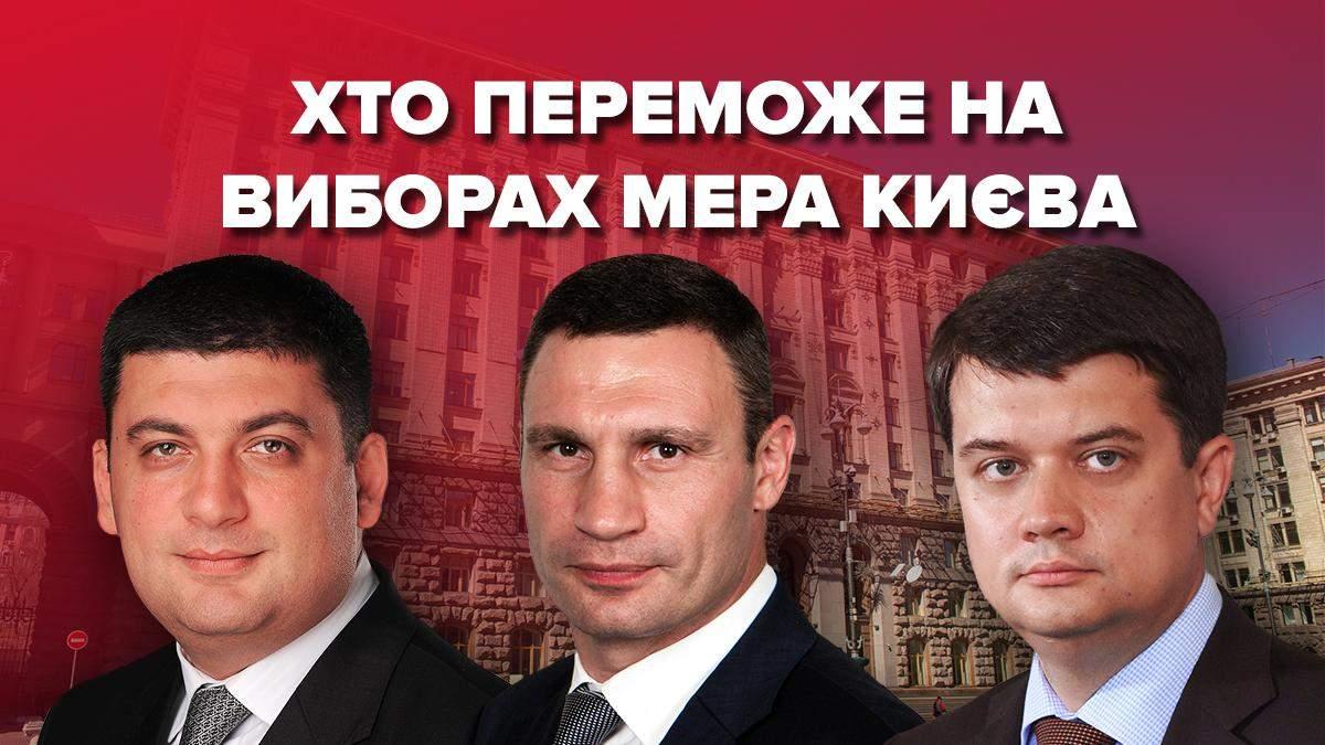 Які шанси у  кандидатів у мери Києва
