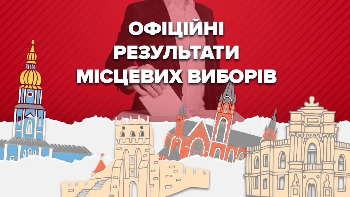 Місцеві вибори України 2020: результати голосування – ЦВК