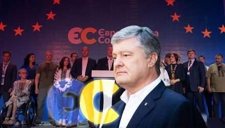 """Партія """"Європейська Солідарність"""": історія створення, програма та результати на виборах-2020"""